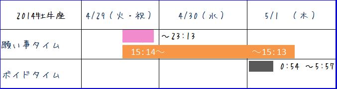 2014牡牛座新月スケジュール