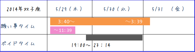 2014年5月双子座新月
