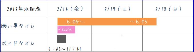 2018年2月水瓶座新月のボイドタイム表
