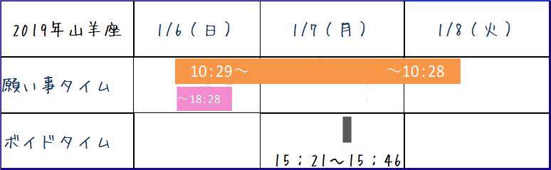 2019年山羊座の新月ボイドタイム表