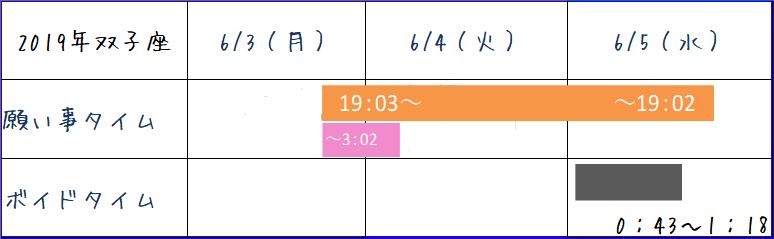 2019年6月双子座のボイドタイム表