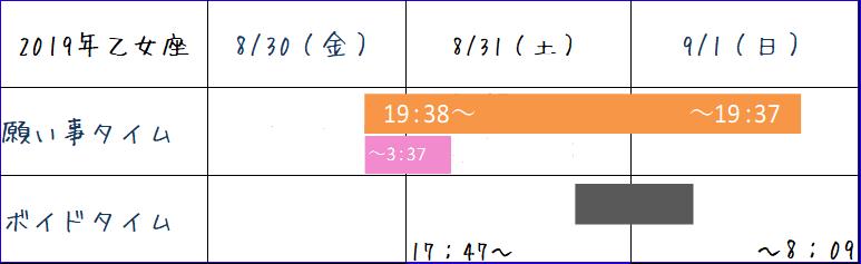 2019年8月乙女座の新月ボイドタイム表